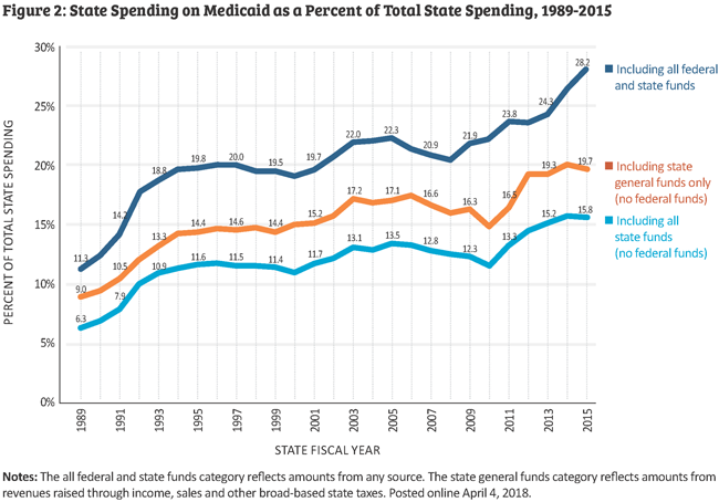 state spending on medicaid