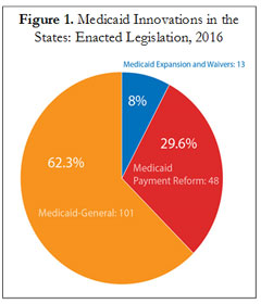 Piechart showing the type of Medicaid innovation legislation passed in state legislatures in 2016.