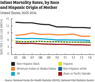 infant mortality rates by race
