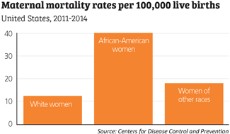 maternal mortality rates chart