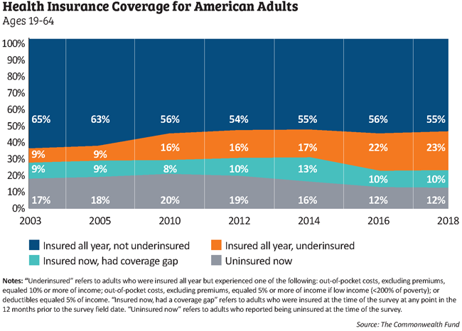 insurance coverage chart