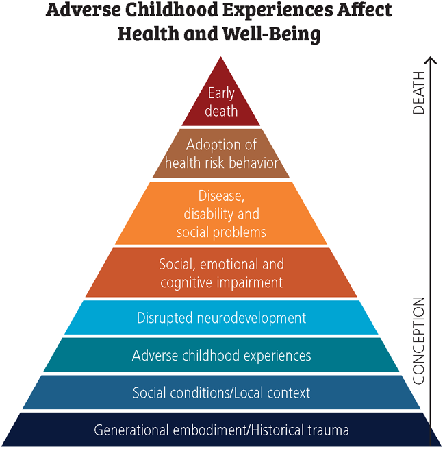 adverse childhood experiences and health and well-being
