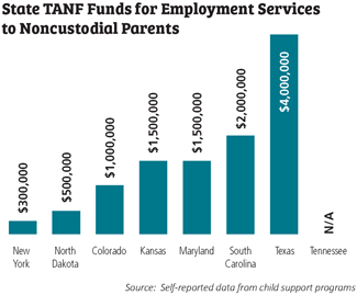 Child Support and Employment Services