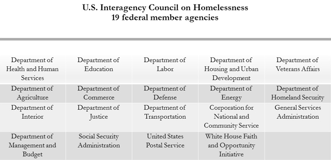 Youth Homelessness Overview