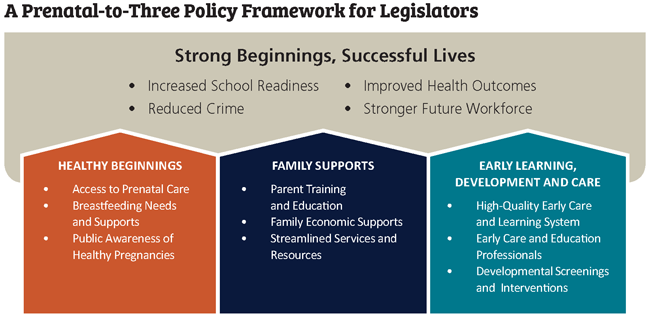 prenatal-to-three policy framework graphic
