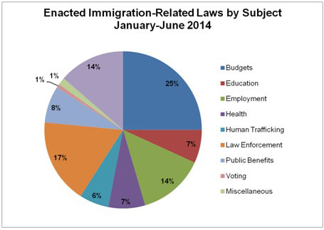 2014 Immigration Pie Chart