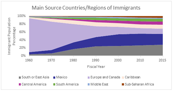 Graphic showing main countries/regions of immigrants