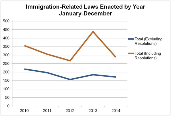 Immigration Related Laws by Year -Chart