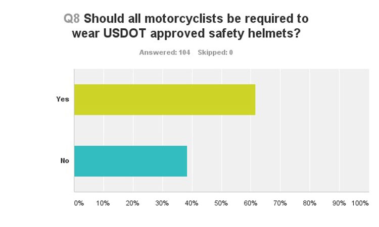 should the us enact a mandatory universal motorcycle helmet law Motorcycle helmet laws across the usa are confusing  19 states have  universal mandatory motorcycle helmet laws  in the 1960s, the federal  government pressured the states to enact helmet laws, tying  the ama does not  oppose laws requiring helmets for minor motorcycle operators and passengers.