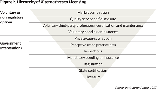 hierarchy of alternatives to licensing