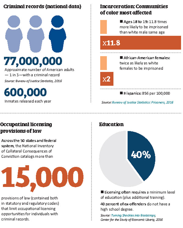 Graphic related to criminal records and employment