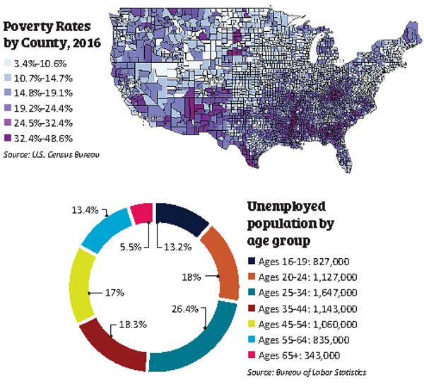 Graphic showing poverty rates by county