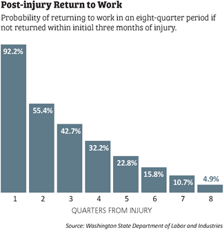 post-injury return to work graphic