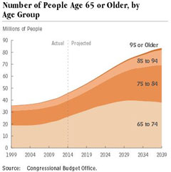 Image of chart about number of people age 65 or older by age group