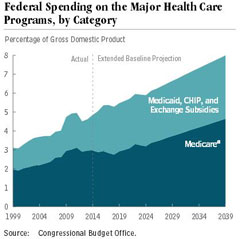 Image of a chart about federal spending on the major health care programs by category