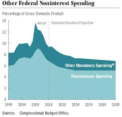 Chart about other federal noninterest spending