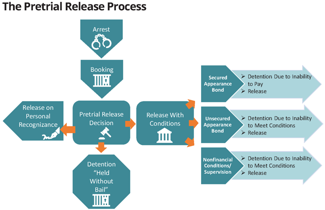 Pretrial release process chart