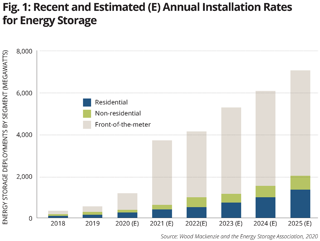 Fig 1 Recent and estimated installation rates for energy storage.