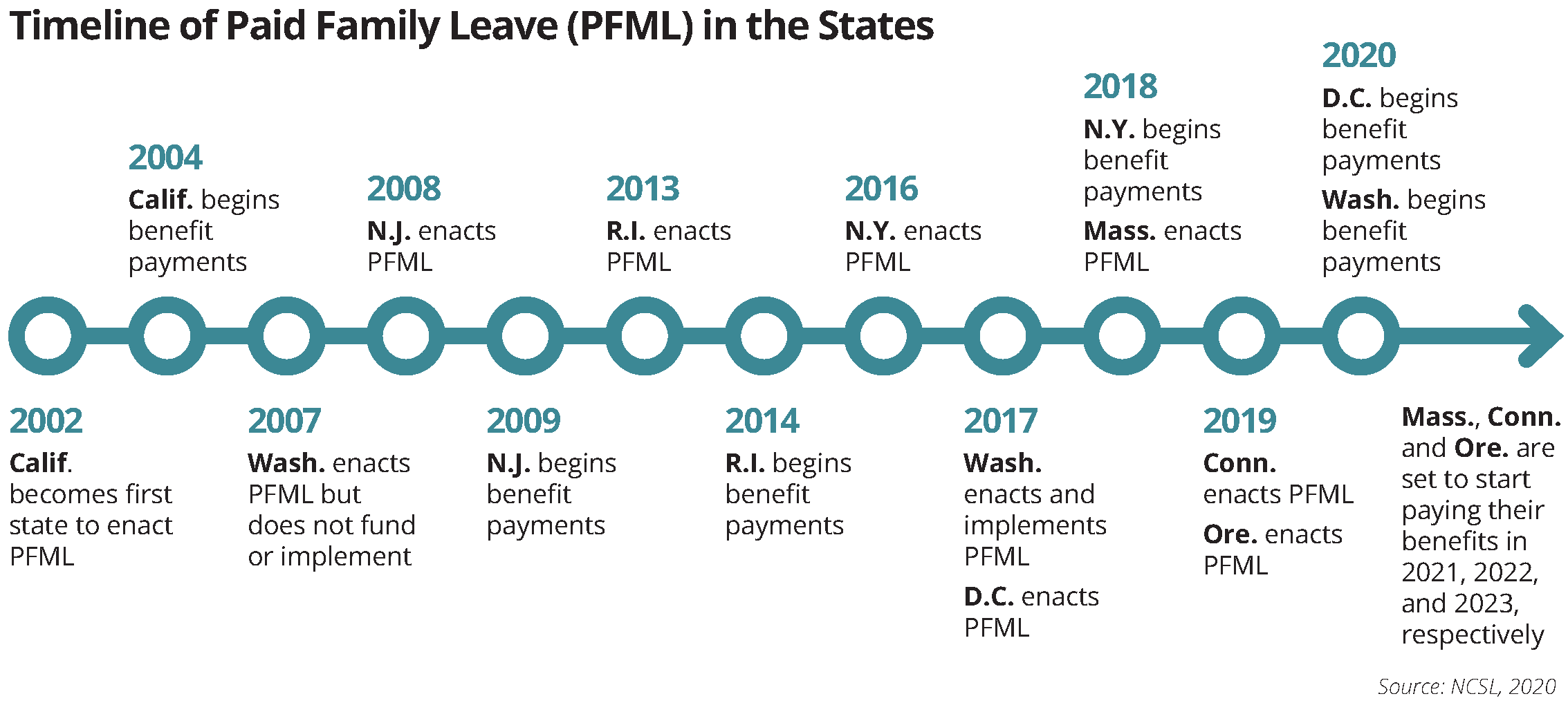 paid family leave timeline
