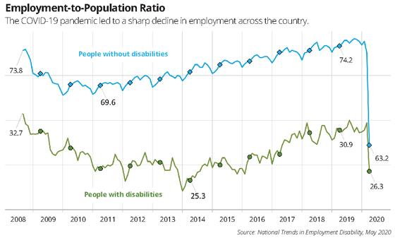employment to population ratio chart people with and without disabilities