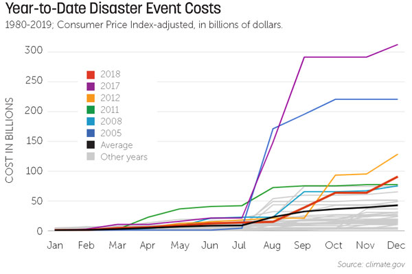 Chart showing cost of disasters