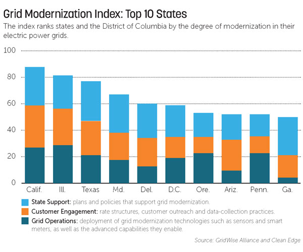 Graphic on grid modernization