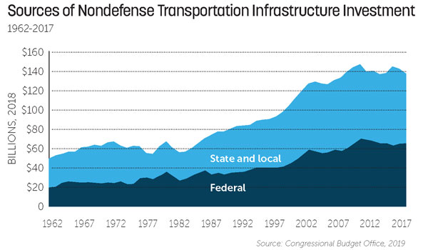 Table showing transportation infrastructure investment