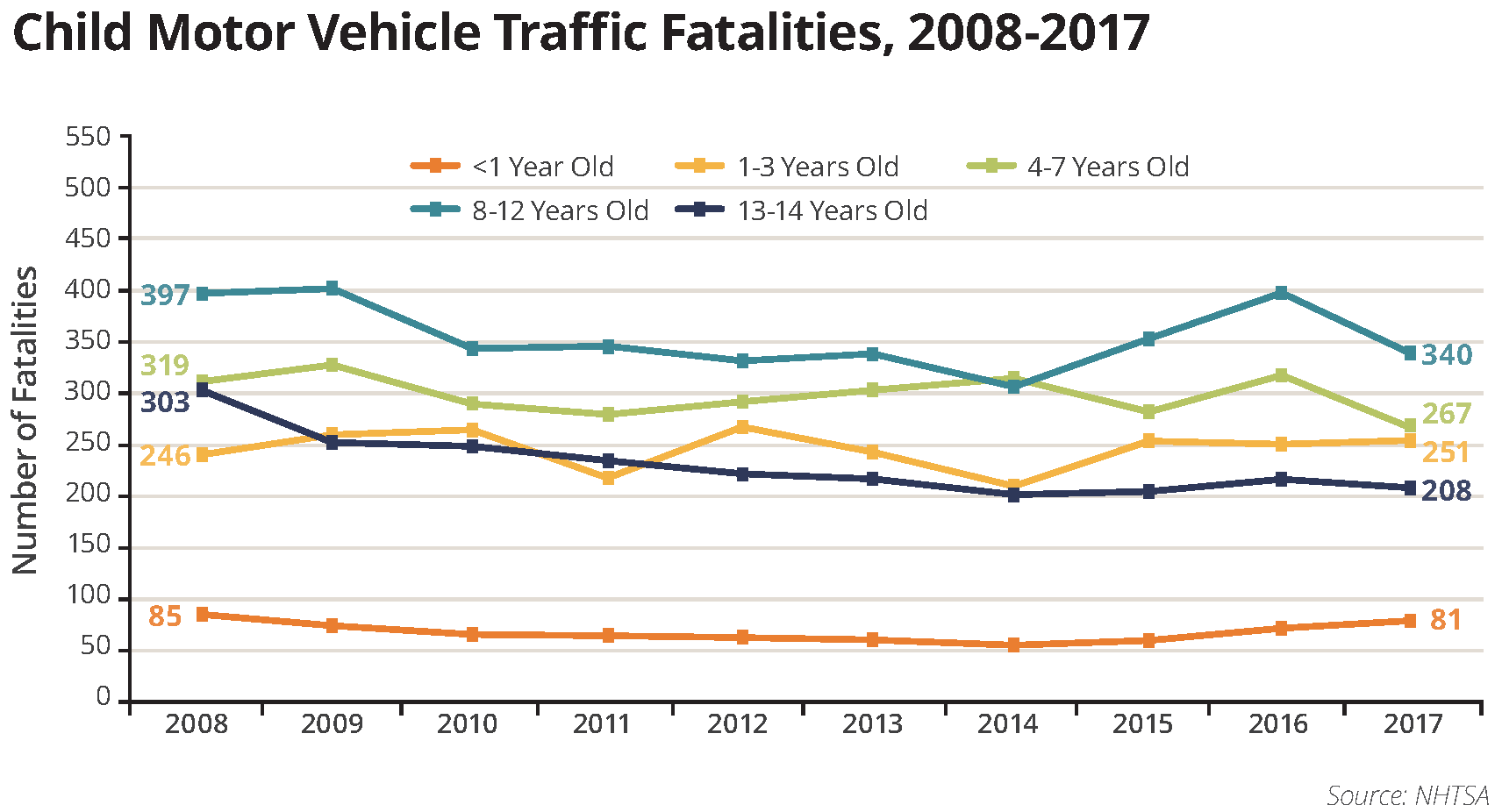 child motor vehicle fatalities graphic chart